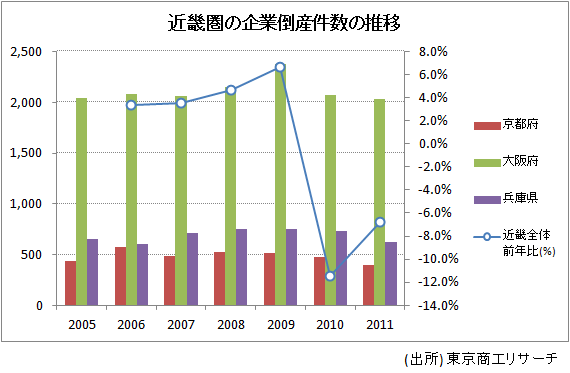近畿圏の企業倒産件数の推移