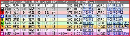 a.平塚競輪10R