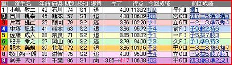 a.奈良競輪12R