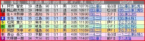 写真: a.高知競輪9R