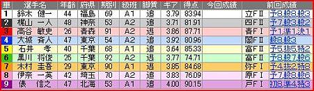 a.函館競輪10R