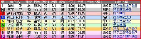 a.岐阜競輪9R
