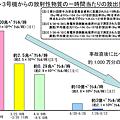 写真: 放出率推移 20110817版